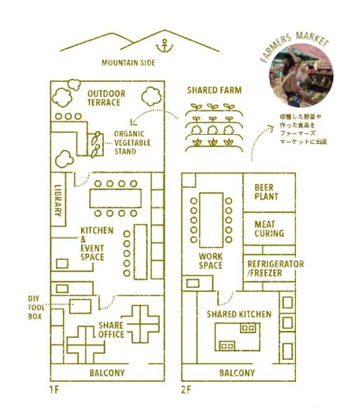 北野にある空き店舗でキッチン付きシェアオフィスをつくることを考えてみました!!